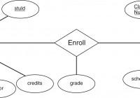 Er Exercise for Entity Relationship Diagram Example University