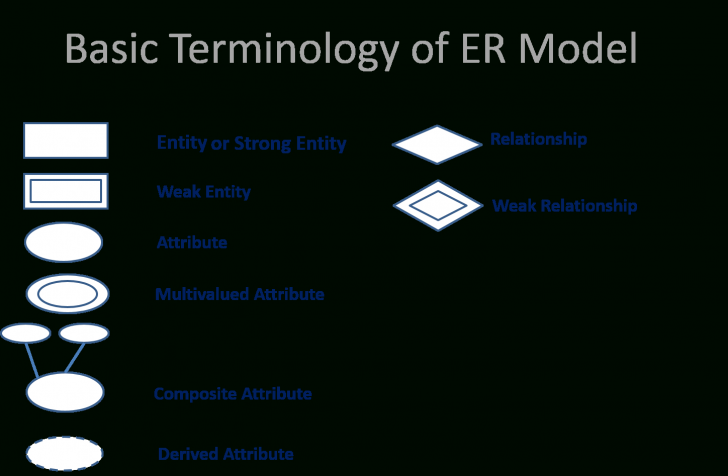 Permalink to Er Model In Hindi (Simple & Easy Explain) in Er Diagram Hindi