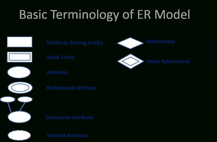 Permalink to Er Model In Hindi (Simple & Easy Explain) in Explain Er Diagram