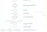 Er Model regarding Er Diagram Cardinality Symbols