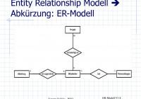 Er-Modell Und Relationales Schema – Ppt Herunterladen for Er Modell