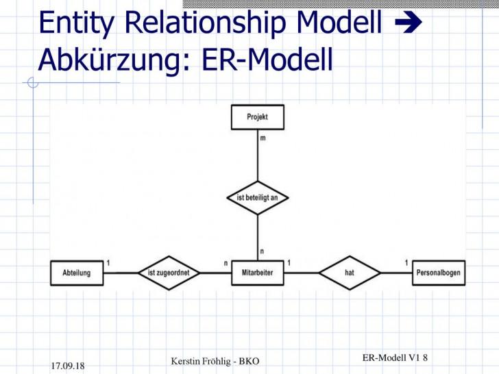 Permalink to Er-Modell Und Relationales Schema – Ppt Herunterladen for Er Modell