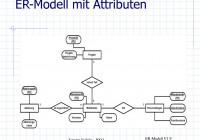Er-Modell Und Relationales Schema – Ppt Herunterladen regarding Er Modell