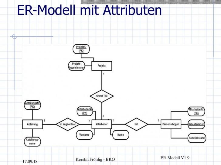 Permalink to Er-Modell Und Relationales Schema – Ppt Herunterladen regarding Er Modell