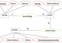 Er-Modelle Am 18.11.2014 | Informatiktak regarding Er Modell