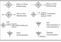 Er Relational Model – Powerpoint Slides