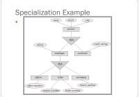 Er Relational Model – Powerpoint Slides for Er Diagram Triangle