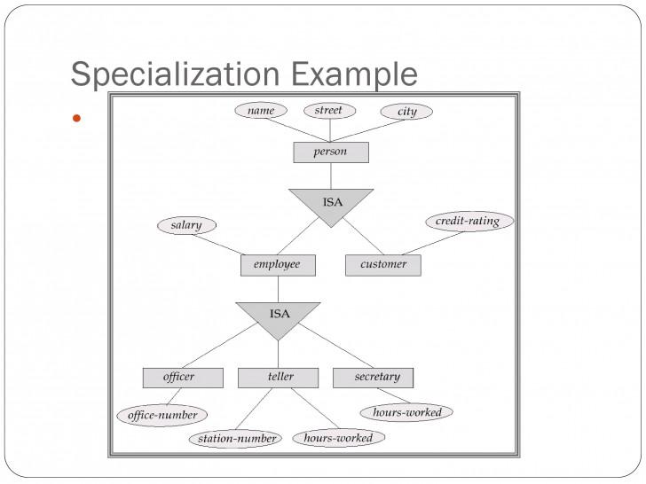 Permalink to Er Relational Model – Powerpoint Slides for Er Diagram Triangle