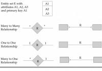 Er Relational Model – Powerpoint Slides inside Er Relational Model