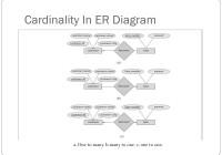 Er Relational Model – Powerpoint Slides intended for Er Diagram Cardinality