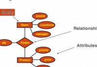 Er Relational Model – Powerpoint Slides intended for Er Relational Model