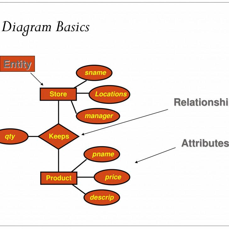 Permalink to Er Relational Model – Powerpoint Slides intended for Er Relational Model