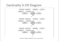 Er Relational Model – Powerpoint Slides regarding Er Model To Relational Model