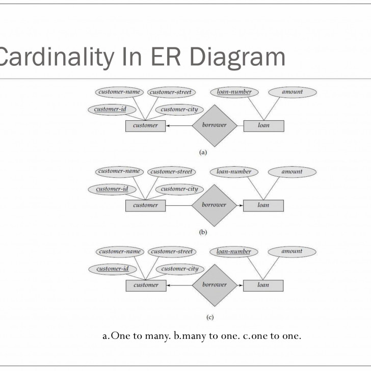 Permalink to Er Relational Model – Powerpoint Slides with regard to Er Relational Model