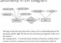 Er Relational Model – Powerpoint Slides within Er Relational Model