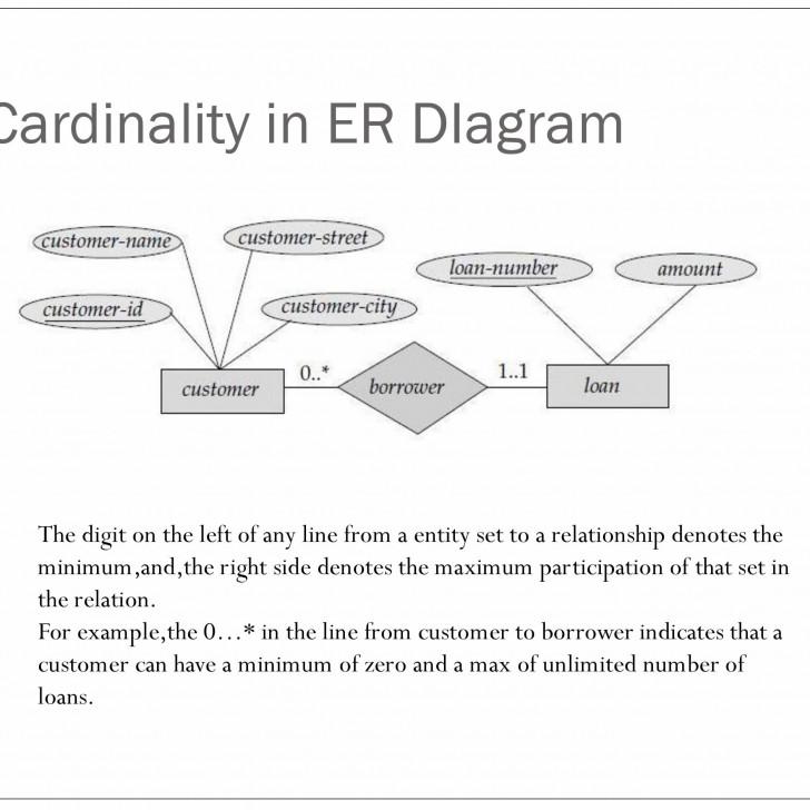 Permalink to Er Relational Model – Powerpoint Slides within Er Relational Model