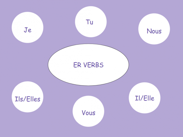 Permalink to Er Verbs Diagram | Quizlet within Er Diagram Quizlet