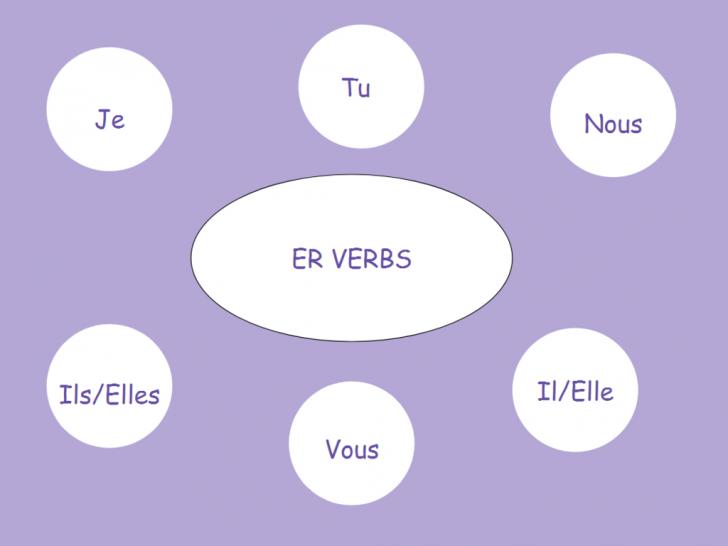 Permalink to Er Verbs Diagram | Quizlet within Er Diagram Quizlet