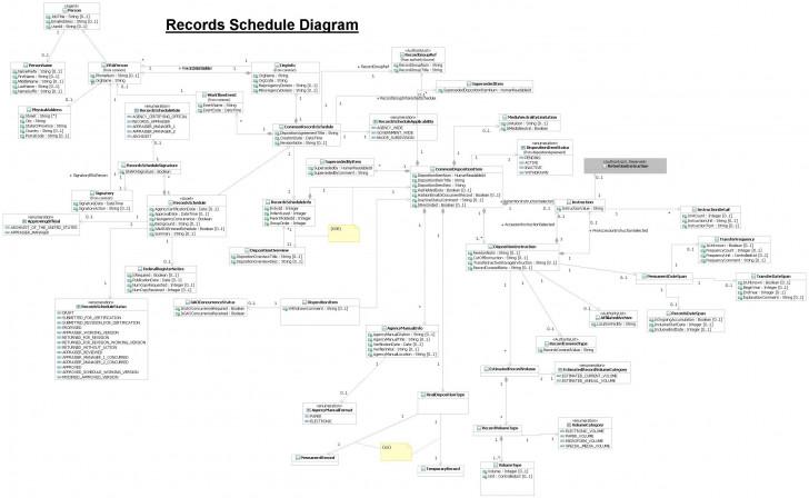 Permalink to Era Documentation | National Archives pertaining to Era Diagram