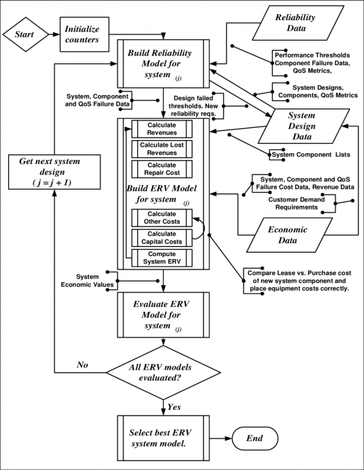 Permalink to Era Methodology Flowchart | Download Scientific Diagram intended for Era Diagram