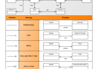 """Erd """"crow's Foot"""" Relationship Symbols Cheat Sheet intended for Entity Relationship Diagram Examples Database Design Pdf"""