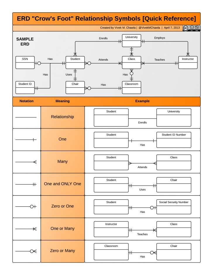 """Permalink to Erd """"crow's Foot"""" Relationship Symbols Cheat Sheet intended for Entity Relationship Diagram Examples Database Design Pdf"""