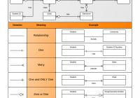 "Erd ""crow's Foot"" Relationship Symbols Cheat Sheet within Er Diagram Connectors"