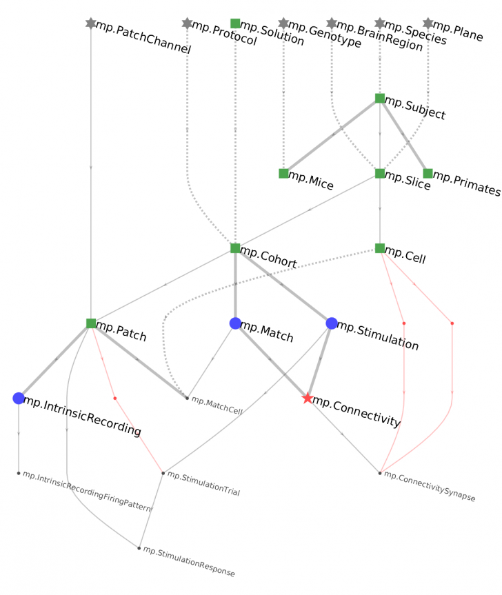 Permalink to Erd — Datajoint Documentation Python-V0.11 Documentation pertaining to Er Diagram Graphviz