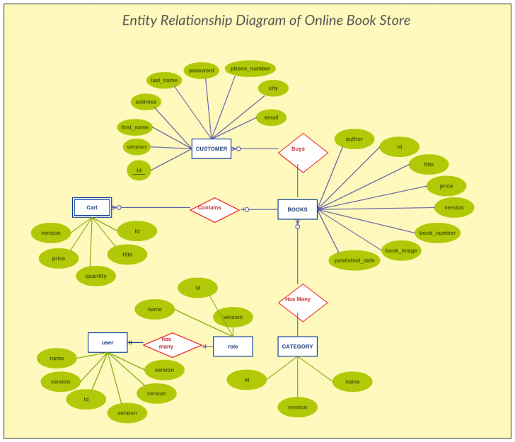 Permalink to Er Diagram Of Online Bookstore Project