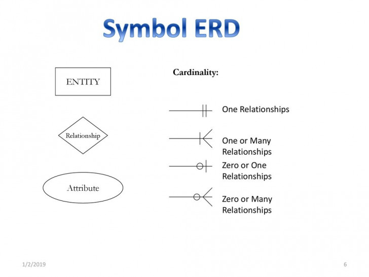 Permalink to Erd (Entity Relationship Diagrams) – Ppt Download in Erd Cardinality