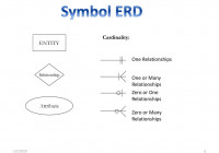 Erd (Entity Relationship Diagrams) – Ppt Download with One To Many Symbol