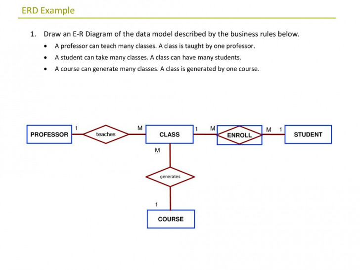 Permalink to Erd Exercises. – Ppt Download pertaining to Er Diagram Rules