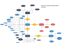 Erd – Health Care Management System – This Is A Er Diagram