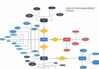 Erd – Health Care Management System – This Is A Er Diagram for Er Model Maker