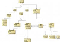 Erd Notations In Data Modeling. Part 6 – Crow's Foot inside Data Entity Relationship Diagram