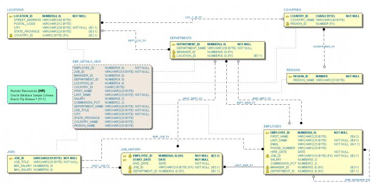 Permalink to Erd Notations – Schema Visualizer For Oracle Sql Developer inside Er Diagram Using Sql Developer
