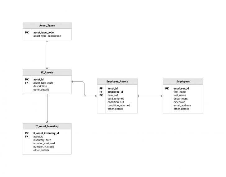 Permalink to Erd Templates | Er Diagram Examples | Moqups regarding Erd Schema