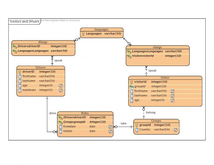 Permalink to Erd-Visual Paradigm for Er Diagram Composite Primary Key
