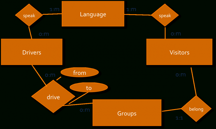 Permalink to Erd-Visual Paradigm within Er Diagram Syntax