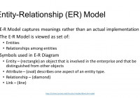 Explain Entity Relationship Model In Dbms لم يسبق له مثيل throughout Explain Entity Relationship Model