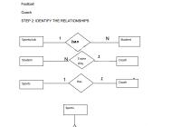 Extended Er Diagram – 11.8.kenmo-Lp.de • with Er Diagram Examples University