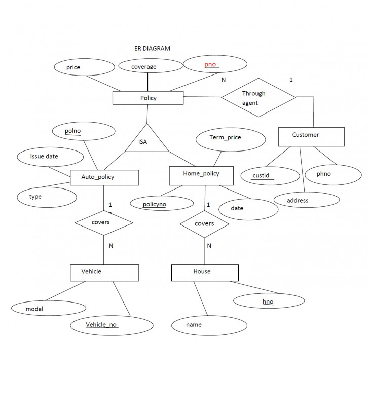 Permalink to Extended Er-Diagram (Insurance Company) Roll No; 29 S5Cs2 within Company Er Diagram