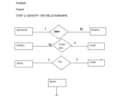 Extended Er Diagrams | Lbs Kuttipedia pertaining to How To Make Er Diagram Step By Step