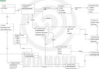 Facebook – Facebook Assets Entity Relationship Model for Er Diagram For Facebook
