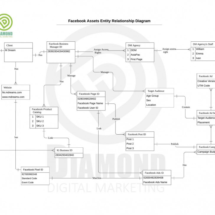 Permalink to Facebook – Facebook Assets Entity Relationship Model for Er Diagram For Facebook