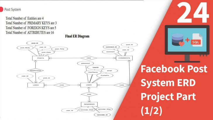 Permalink to Facebook Post System Erd Project Part (1/2) throughout Er Diagram For Facebook