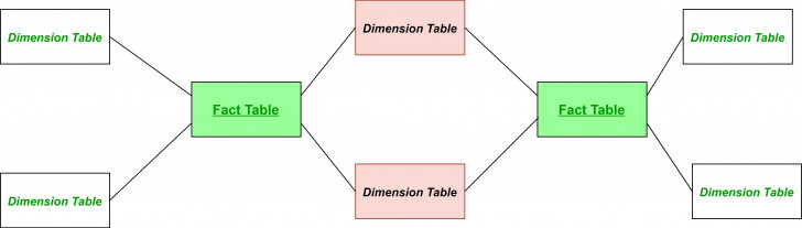 Permalink to Fact Constellation In Data Warehouse Modelling – Geeksforgeeks for Er Diagram Ques10