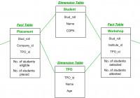 Fact Constellation In Data Warehouse Modelling – Geeksforgeeks regarding Er Diagram Guru99