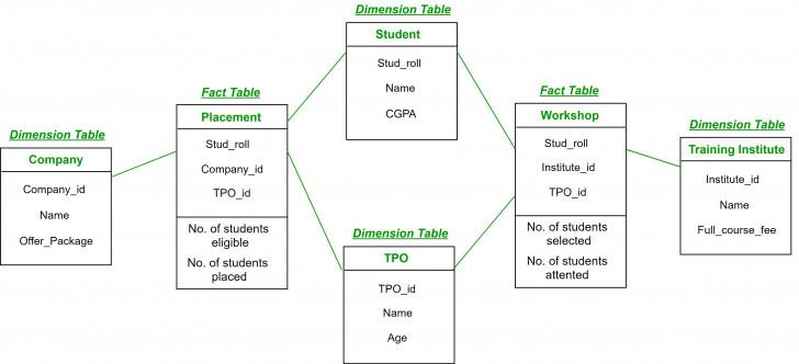 Permalink to Fact Constellation In Data Warehouse Modelling – Geeksforgeeks regarding Er Diagram Guru99