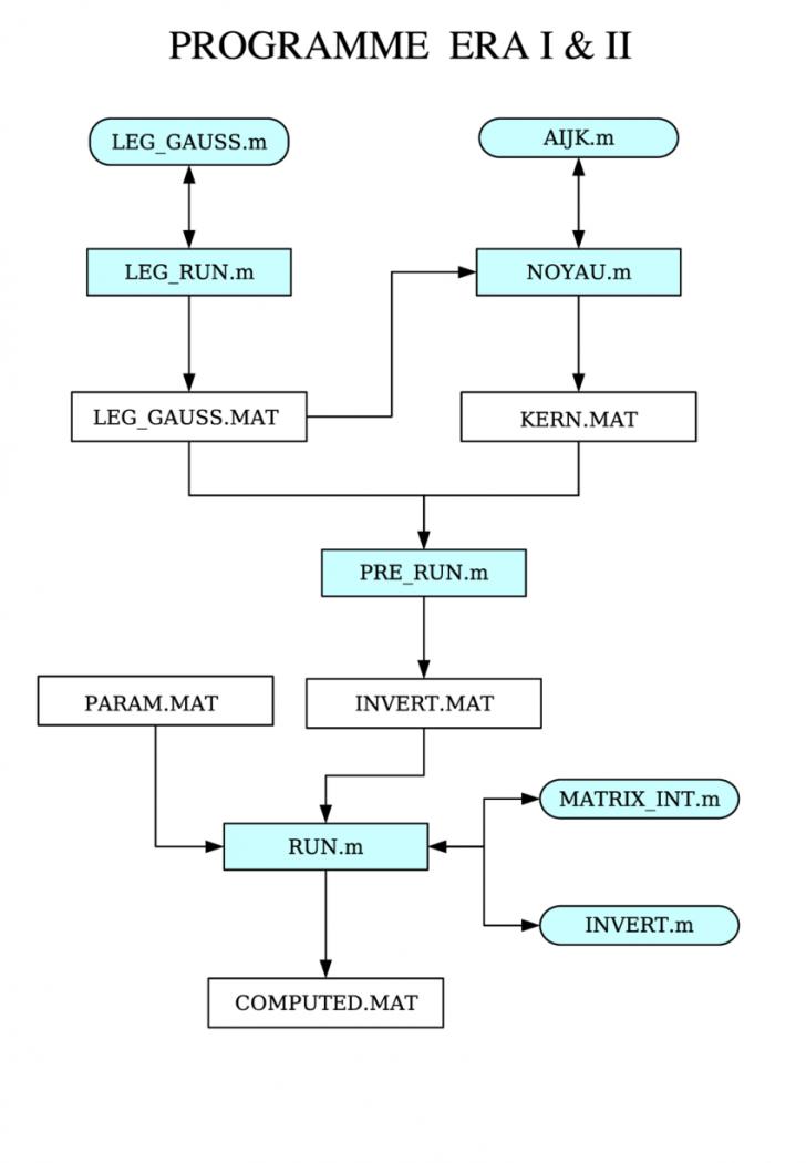 Permalink to Fig. D.2-Diagramme Du Programme Era | Download Scientific for Era Diagram